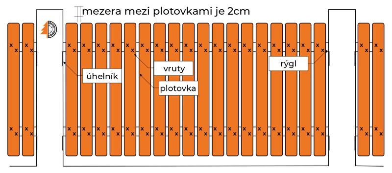 plotove planky